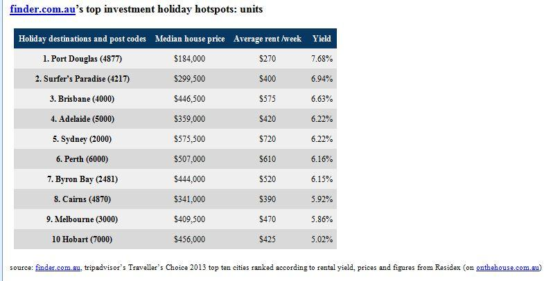 Top investment holiday hotspots units